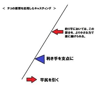 テコの原理のキャスティング方法.jpg